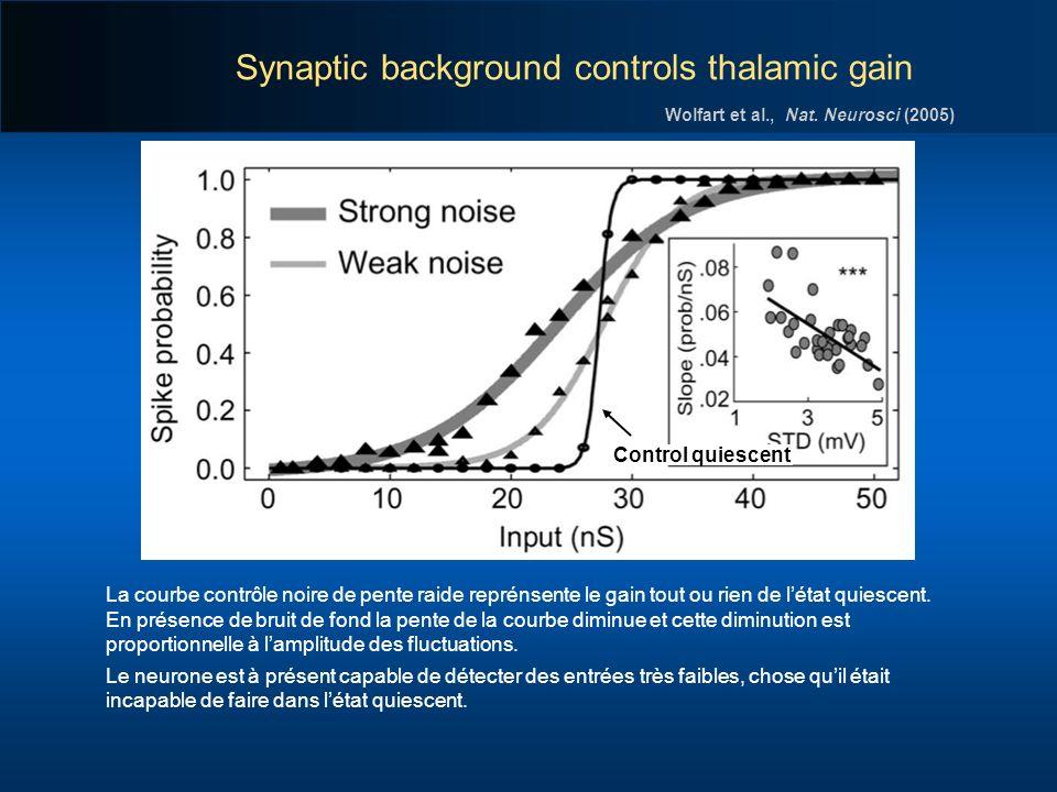 Synaptic background controls thalamic gain Control quiescent La courbe contrôle noire de pente raide reprénsente le gain tout ou rien de létat quiesce