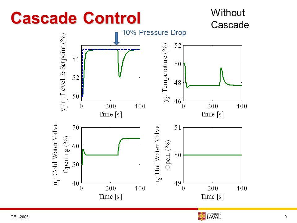 Cascade Control 9 Without Cascade 10% Pressure Drop GEL-2005