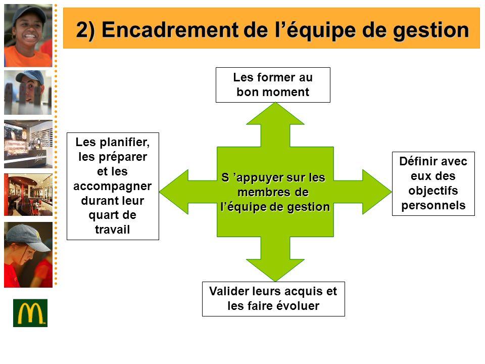 2) Encadrement de léquipe de gestion Les former au bon moment S appuyer sur les membres de léquipe de gestion Définir avec eux des objectifs personnel