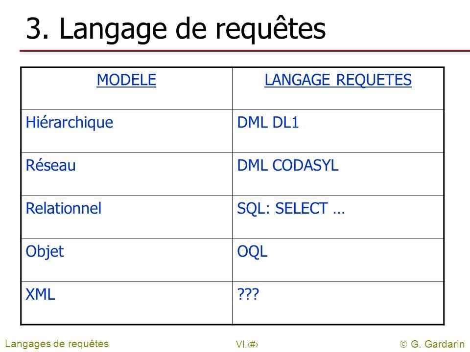 G. Gardarin VI.11 3. Langage de requêtes Langages de requêtes MODELELANGAGE REQUETES HiérarchiqueDML DL1 RéseauDML CODASYL RelationnelSQL: SELECT … Ob