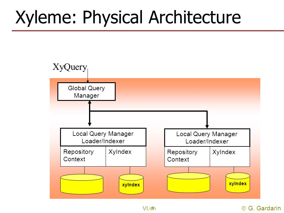 G. Gardarin VI.36 Xyleme: Physical Architecture Global Query Manager Local Query Manager Loader/Indexer Repository Context XyIndex Local Query Manager
