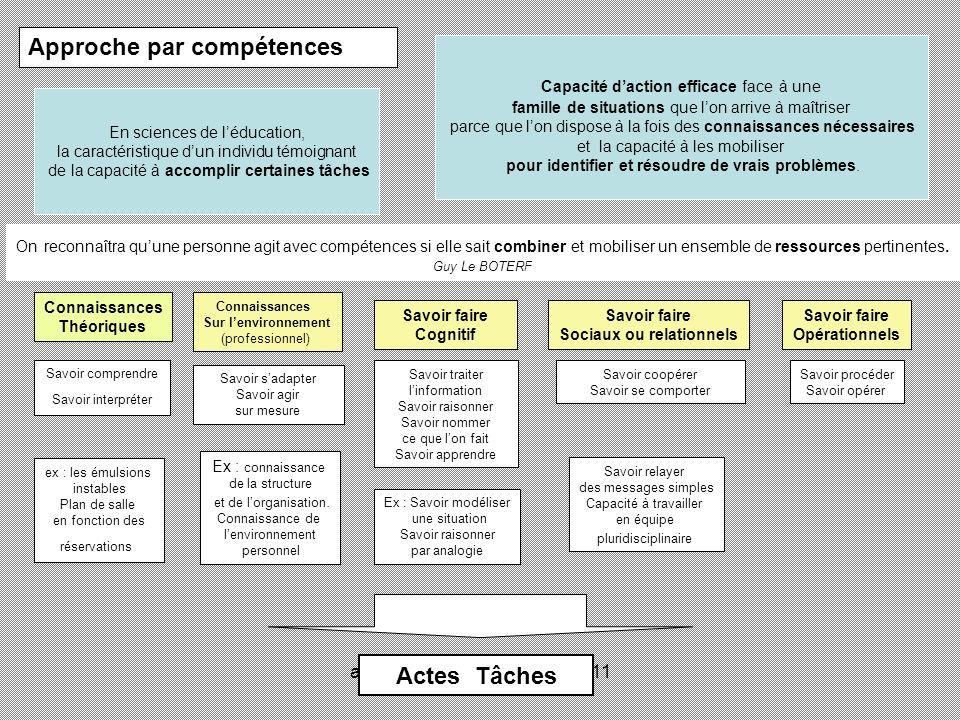 académie Lyon novembre 2011 Approche par compétences En sciences de léducation, la caractéristique dun individu témoignant de la capacité à accomplir
