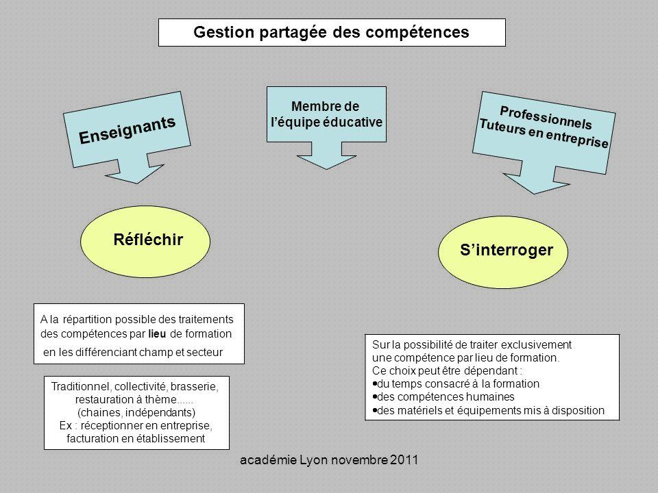 académie Lyon novembre 2011 Gestion partagée des compétences Réfléchir Sinterroger A la répartition possible des traitements des compétences par lieu