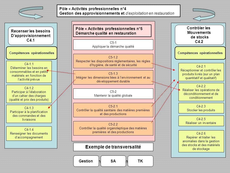 académie Lyon novembre 2011 Fiche de présentation de séquence Bac Pro CSR Thème : Les Approvisionnements Classe :Module (date) (suivant découpage année) Pôle dactivité N°4CSR C4.2 Contrôler les mouvements de stocks Problématique professionnelle qui servira de fil rouge APS Activités professionnelles de synthèse PPAE Projet professionnel en atelier expérimental TECHNOLOGIE Sciences appliquées Gestion Savoirs associés mobilisés pour atteindre la compétence Pôle 5 transversal: Démarche qualité en restauration Chronologie à respecter Culture professionnelle Matières premières Les techniques professionnelles