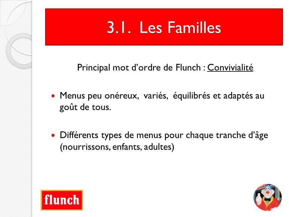 3.1. Les Familles Principal mot dordre de Flunch : Convivialité Menus peu onéreux, variés, équilibrés et adaptés au goût de tous. Différents types de