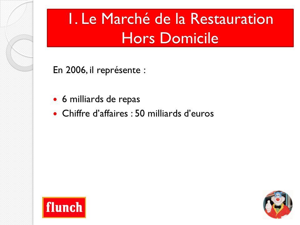 1. Le Marché de la Restauration Hors Domicile En 2006, il représente : 6 milliards de repas Chiffre daffaires : 50 milliards deuros