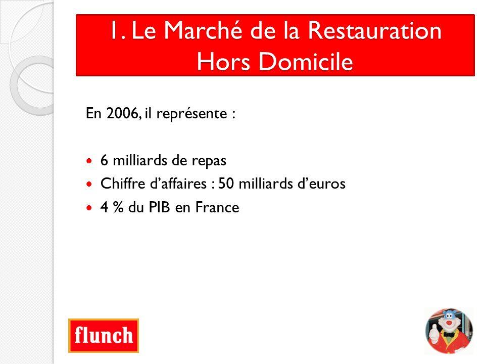 1. Le Marché de la Restauration Hors Domicile En 2006, il représente : 6 milliards de repas Chiffre daffaires : 50 milliards deuros 4 % du PIB en Fran