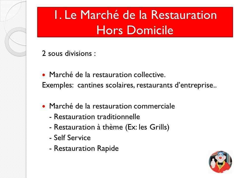 1. Le Marché de la Restauration Hors Domicile 2 sous divisions : Marché de la restauration collective. Exemples: cantines scolaires, restaurants dentr
