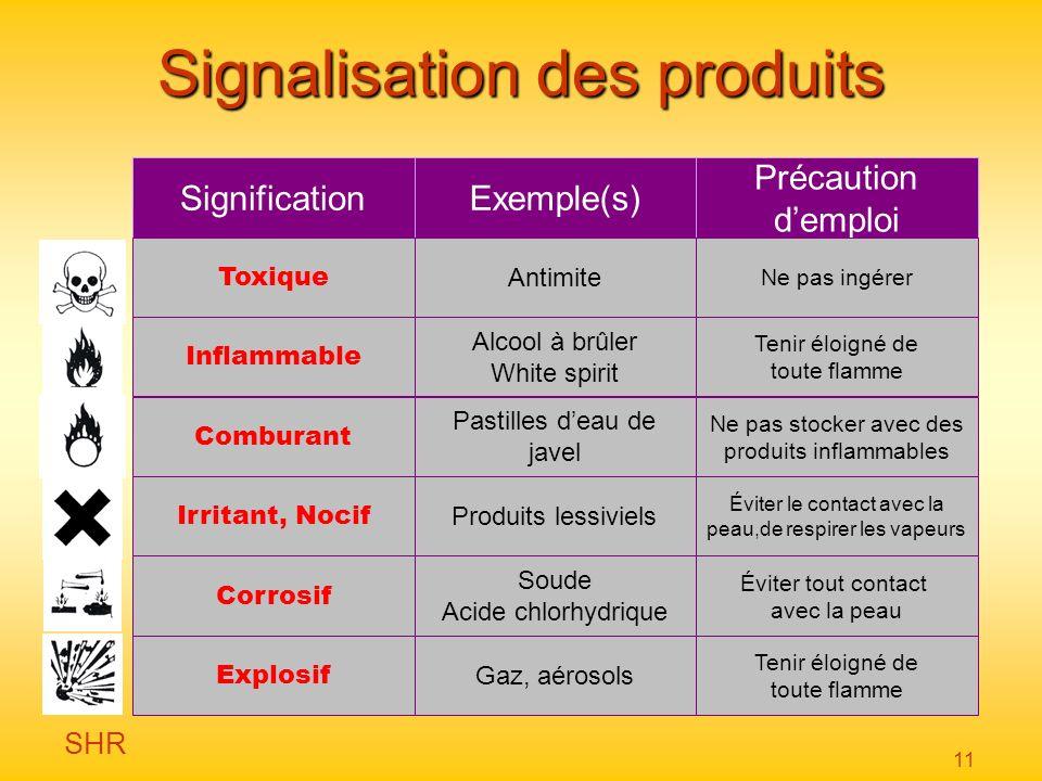 SHR 11 Signalisation des produits SignificationExemple(s) Précaution demploi Toxique Antimite Ne pas ingérer Inflammable Alcool à brûler White spirit