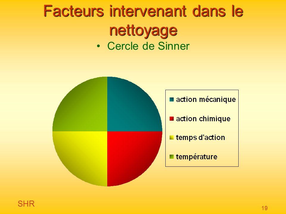 SHR 19 Facteurs intervenant dans le nettoyage Cercle de Sinner