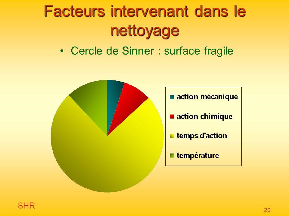 SHR 20 Facteurs intervenant dans le nettoyage Cercle de Sinner : surface fragile