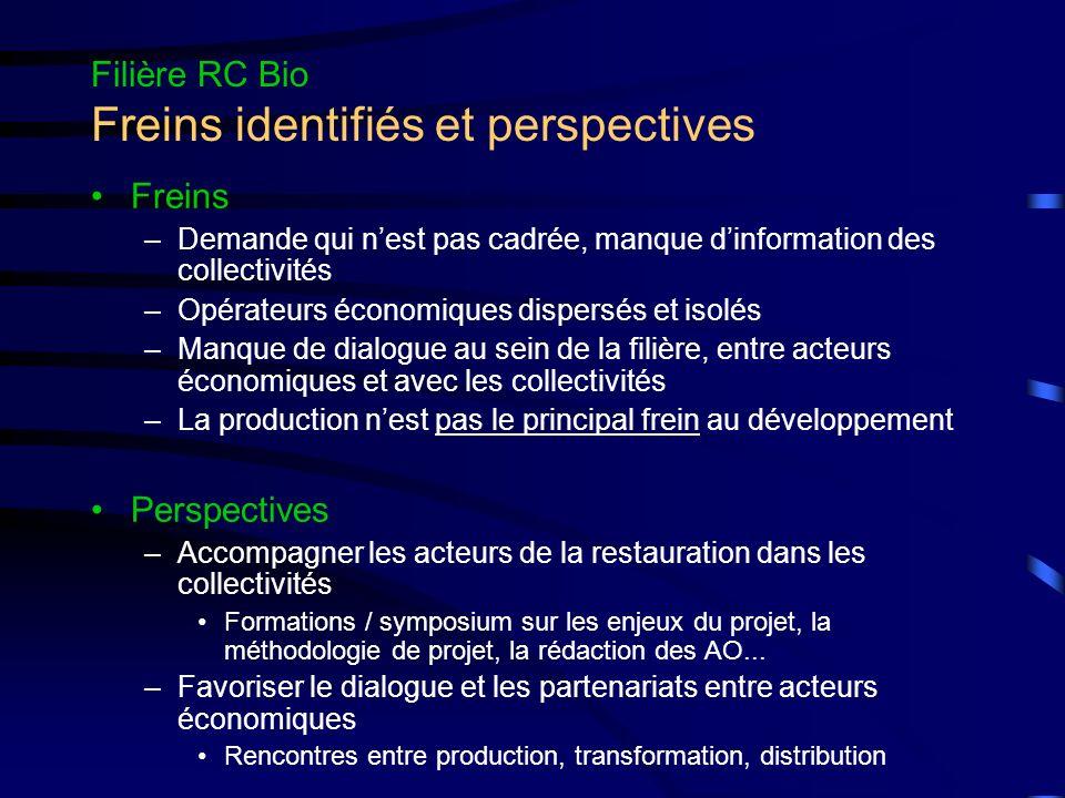 Filière RC Bio Freins identifiés et perspectives Perspectives (suite) –Motiver et soutenir les acteurs économiques pour quils se lancent dans la bio Laiteries, charcuteries, transformateurs de légumes, boulangeries