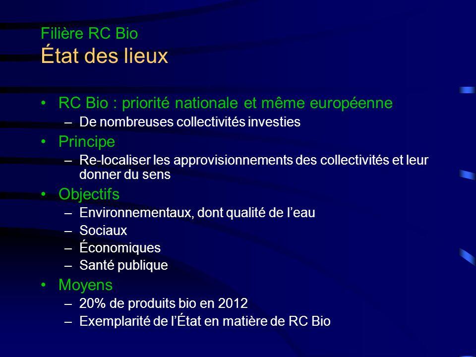 Filière RC Bio État des lieux RC Bio : priorité nationale et même européenne –De nombreuses collectivités investies Principe –Re-localiser les approvisionnements des collectivités et leur donner du sens Objectifs –Environnementaux, dont qualité de leau –Sociaux –Économiques –Santé publique Moyens –20% de produits bio en 2012 –Exemplarité de lÉtat en matière de RC Bio