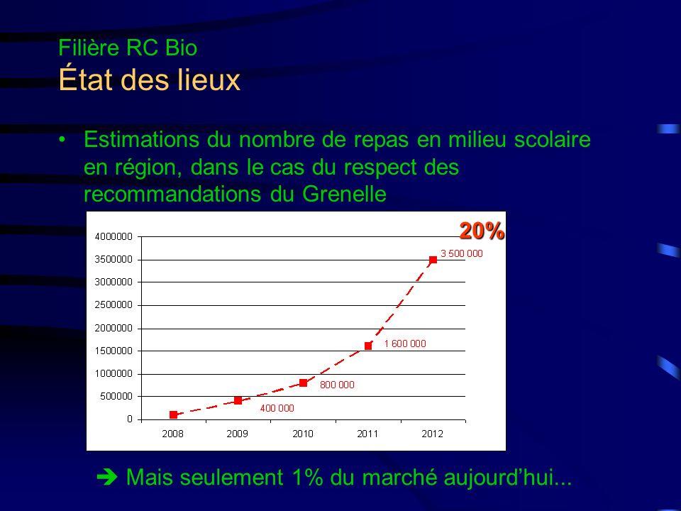 Filière RC Bio État des lieux Évolution 2005/2010 des repas servis par les producteurs bio régionaux * MBCA à partir de 2008