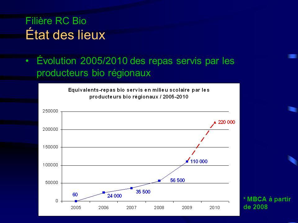 Filière RC Bio État des lieux Peut-on répondre à la demande de la restauration collective .