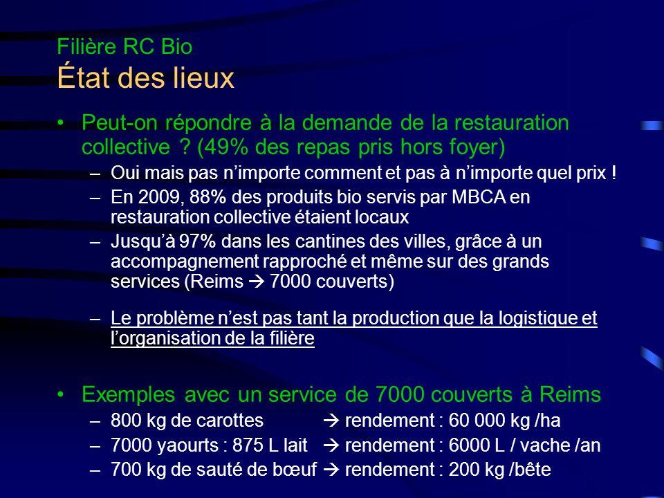 Filière RC Bio Les acteurs Les Collectivités –État RIA/RA, CROUS, HOPITAUX, ARMEE Plan Alimentaire DRAAF-SRAL –Conseil Régional LYCEES Projet de 300 000 en 2009 –Conseils Généraux COLLEGES Projet du CG08 depuis 2008 –Municipalités CANTINES Charleville, Reims, Ay, Vouziers Rôles –Financement, développement, formation