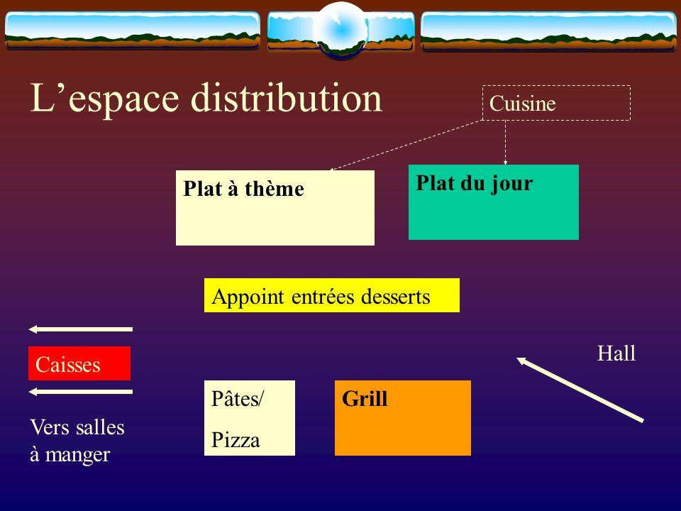 Lespace distribution Plat du jour Grill Plat à thème Appoint entrées desserts Caisses Hall Vers salles à manger Cuisine Pâtes/ Pizza
