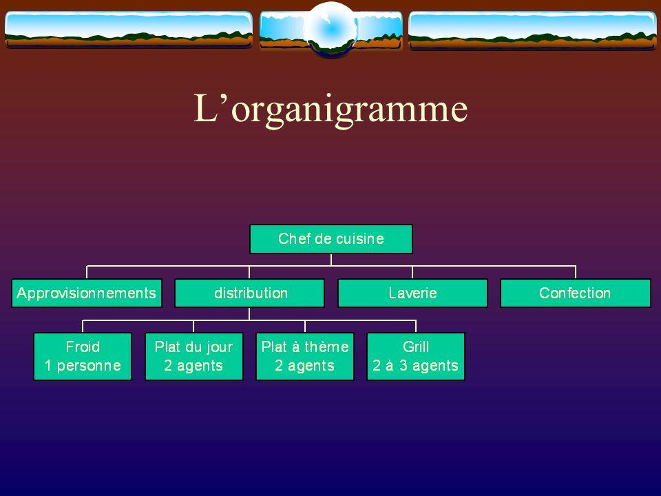 Lorganigramme