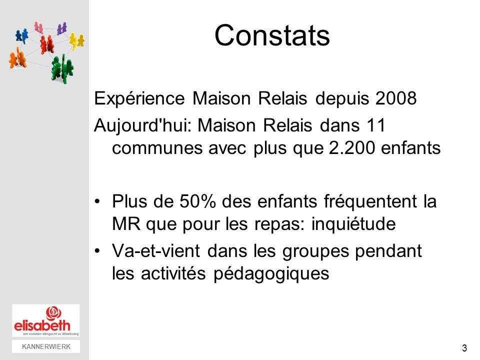 KANNERWIERK Constats Expérience Maison Relais depuis 2008 Aujourd'hui: Maison Relais dans 11 communes avec plus que 2.200 enfants Plus de 50% des enfa