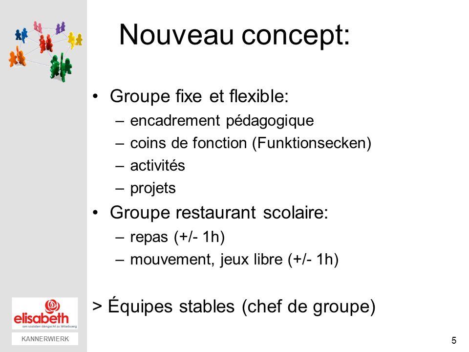 KANNERWIERK Nouveau concept: Groupe fixe et flexible: –encadrement pédagogique –coins de fonction (Funktionsecken) –activités –projets Groupe restaura
