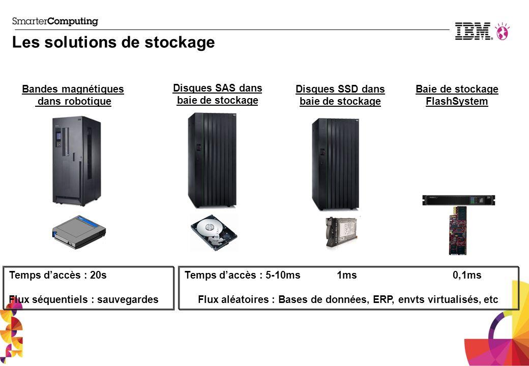 Les solutions de stockage Temps daccès : 20s Flux séquentiels : sauvegardes Temps daccès : 5-10ms 1ms 0,1ms Flux aléatoires : Bases de données, ERP, e