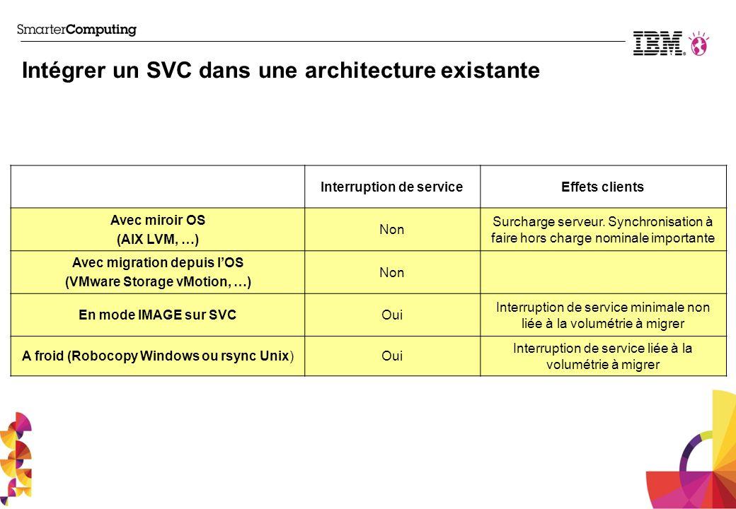 Intégrer un SVC dans une architecture existante Interruption de serviceEffets clients Avec miroir OS (AIX LVM, …) Non Surcharge serveur. Synchronisati