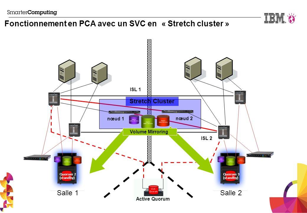 nœud 1 nœud 2 ISL 1 ISL 2 Active Quorum Salle 1Salle 2 Volume Mirroring Stretch Cluster Fonctionnement en PCA avec un SVC en « Stretch cluster » Quoru