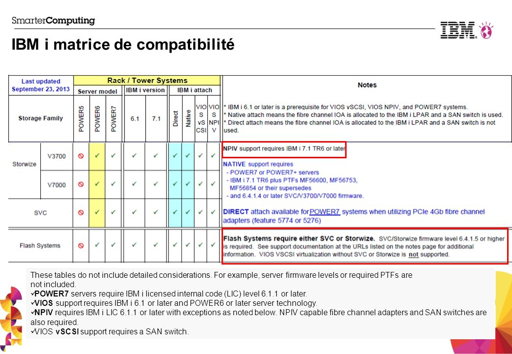 IBM i matrice de compatibilité These tables do not include detailed considerations.