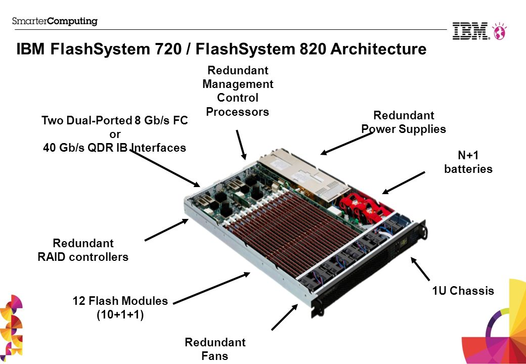 IBM FlashSystem 720 / FlashSystem 820 Architecture Redundant Power Supplies Redundant Fans 12 Flash Modules (10+1+1) 1U Chassis N+1 batteries Redundant Management Control Processors Redundant RAID controllers Two Dual-Ported 8 Gb/s FC or 40 Gb/s QDR IB Interfaces