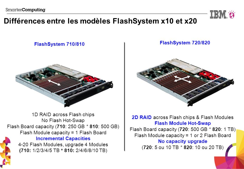 Différences entre les modèles FlashSystem x10 et x20 FlashSystem 710/810 FlashSystem 720/820 1D RAID across Flash chips No Flash Hot-Swap Flash Board capacity (710: 250 GB * 810: 500 GB) Flash Module capacity = 1 Flash Board Incremental Capacities 4-20 Flash Modules, upgrade 4 Modules (710: 1/2/3/4/5 TB * 810: 2/4/6/8/10 TB) 2D RAID across Flash chips & Flash Modules Flash Module Hot-Swap Flash Board capacity (720: 500 GB * 820: 1 TB) Flash Module capacity = 1 or 2 Flash Board No capacity upgrade (720: 5 ou 10 TB * 820: 10 ou 20 TB)