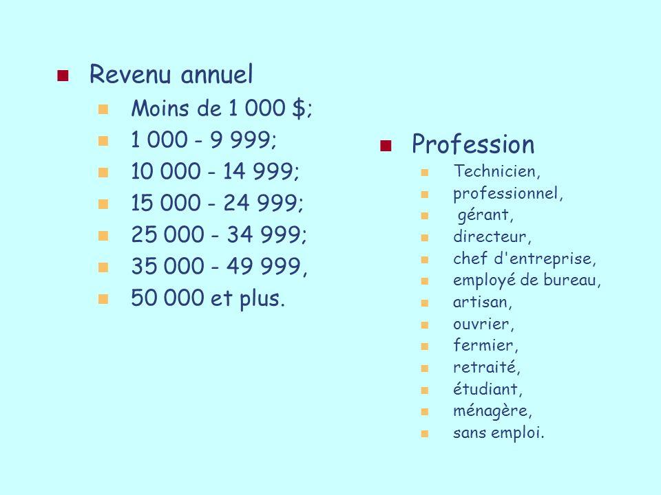 Revenu annuel Moins de 1 000 $; 1 000 - 9 999; 10 000 - 14 999; 15 000 - 24 999; 25 000 - 34 999; 35 000 - 49 999, 50 000 et plus. Profession Technici