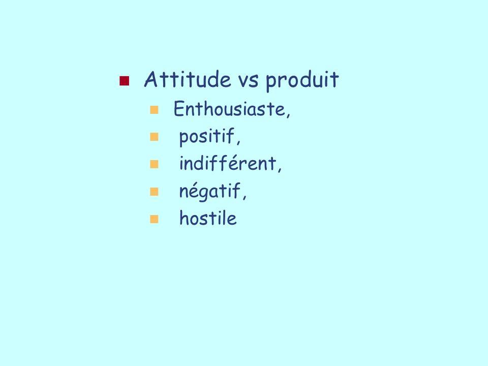 Attitude vs produit Enthousiaste, positif, indifférent, négatif, hostile