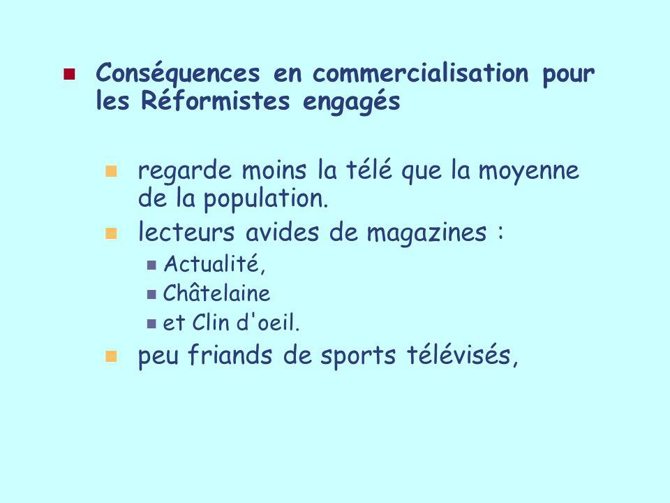 Conséquences en commercialisation pour les Réformistes engagés regarde moins la télé que la moyenne de la population. lecteurs avides de magazines : A