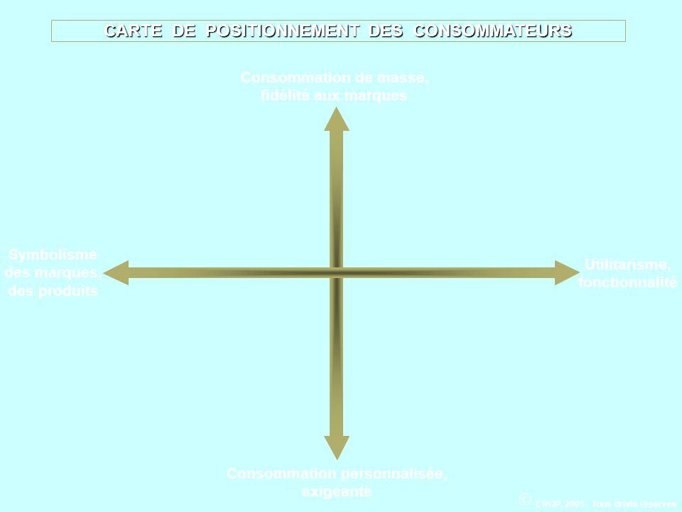 CARTE DE POSITIONNEMENT DES CONSOMMATEURS Symbolisme des marques, des produits Utilitarisme, fonctionnalité Consommation personnalisée, exigeante Cons