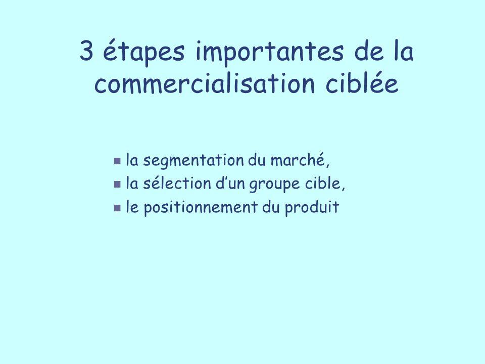 3 étapes importantes de la commercialisation ciblée la segmentation du marché, la sélection dun groupe cible, le positionnement du produit