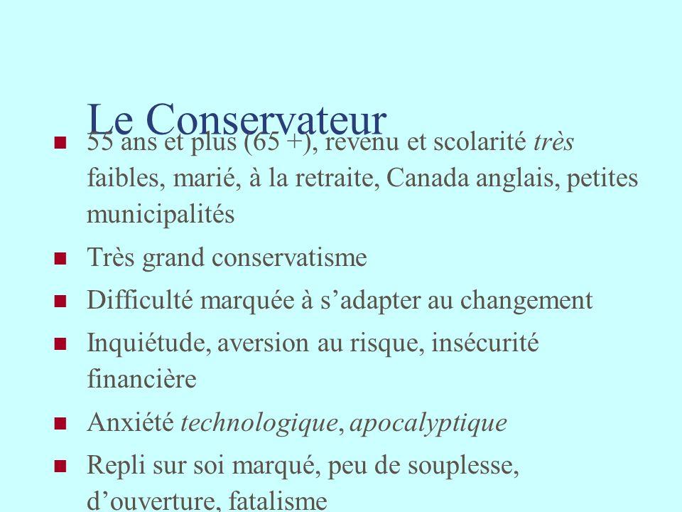 Le Conservateur 55 ans et plus (65 +), revenu et scolarité très faibles, marié, à la retraite, Canada anglais, petites municipalités Très grand conser