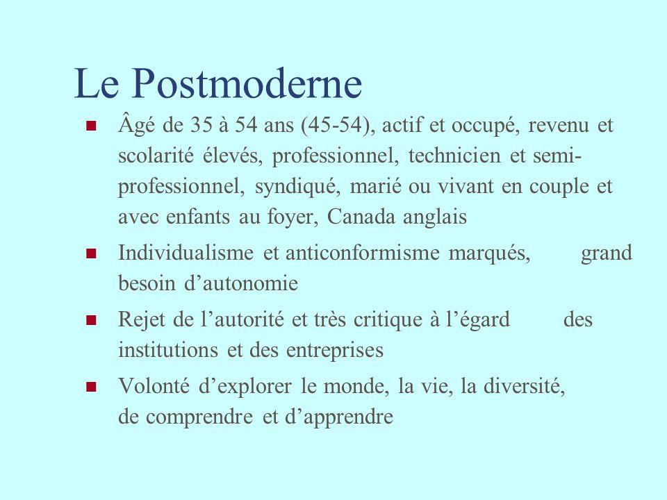 Le Postmoderne Âgé de 35 à 54 ans (45-54), actif et occupé, revenu et scolarité élevés, professionnel, technicien et semi- professionnel, syndiqué, ma