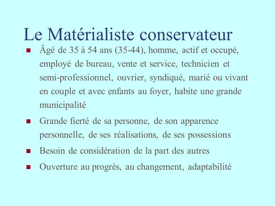 Le Matérialiste conservateur Âgé de 35 à 54 ans (35-44), homme, actif et occupé, employé de bureau, vente et service, technicien et semi-professionnel
