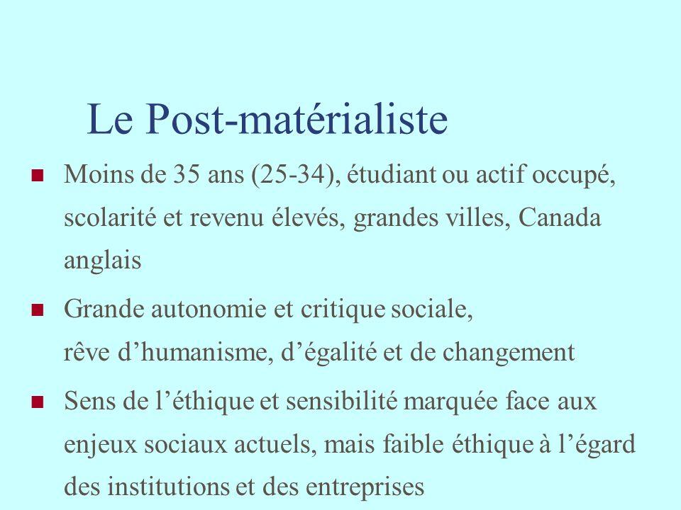Le Post-matérialiste Moins de 35 ans (25-34), étudiant ou actif occupé, scolarité et revenu élevés, grandes villes, Canada anglais Grande autonomie et