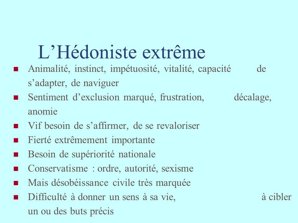LHédoniste extrême Animalité, instinct, impétuosité, vitalité, capacité de sadapter, de naviguer Sentiment dexclusion marqué, frustration, décalage, a