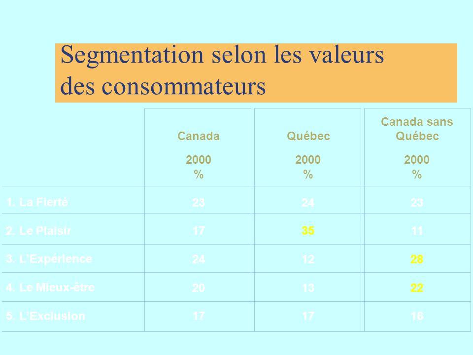 Segmentation selon les valeurs des consommateurs 1. La Fierté 2. Le Plaisir 3. LExpérience 4. Le Mieux-être 5. LExclusion 2000 % 23 17 24 20 17 Canada
