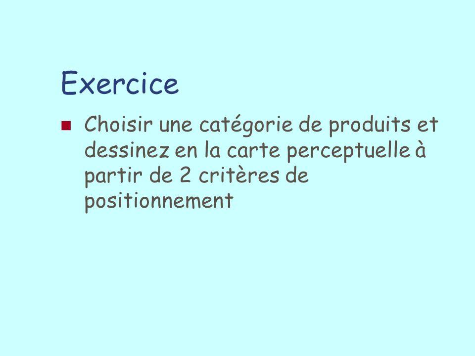 Exercice Choisir une catégorie de produits et dessinez en la carte perceptuelle à partir de 2 critères de positionnement
