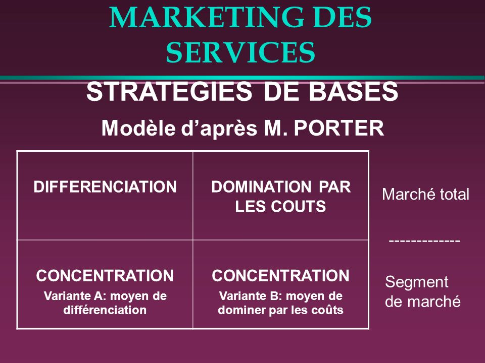 MARKETING DES SERVICES STRATEGIES DE BASES Modèle daprès M.