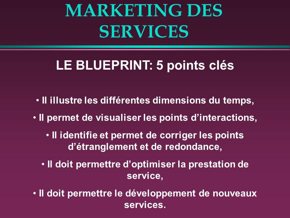 MARKETING DES SERVICES LE BLUEPRINT: 5 points clés Il illustre les différentes dimensions du temps, Il permet de visualiser les points dinteractions,