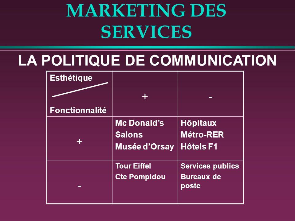 MARKETING DES SERVICES LA POLITIQUE DE COMMUNICATION Esthétique Fonctionnalité +- + Mc Donalds Salons Musée dOrsay Hôpitaux Métro-RER Hôtels F1 - Tour