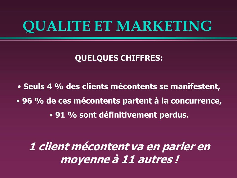 QUALITE ET MARKETING QUELQUES CHIFFRES: Seuls 4 % des clients mécontents se manifestent, 96 % de ces mécontents partent à la concurrence, 91 % sont dé