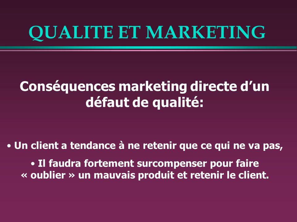 QUALITE ET MARKETING Conséquences marketing directe dun défaut de qualité: Un client a tendance à ne retenir que ce qui ne va pas, Il faudra fortement