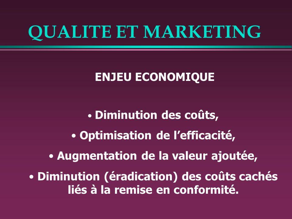 QUALITE ET MARKETING ENJEU ECONOMIQUE Diminution des coûts, Optimisation de lefficacité, Augmentation de la valeur ajoutée, Diminution (éradication) d