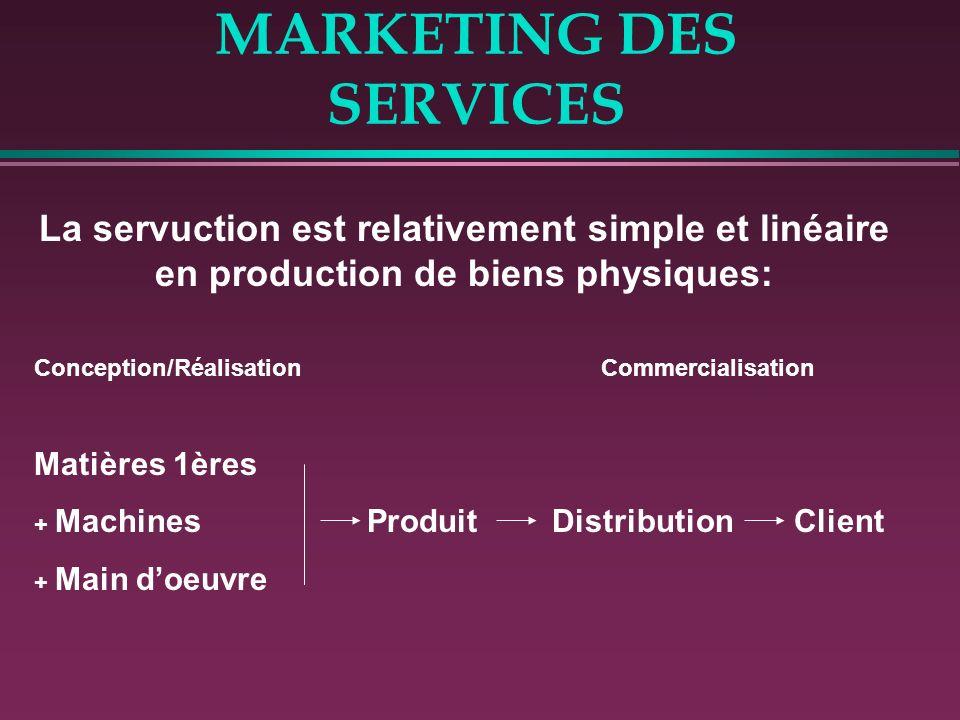 MARKETING DES SERVICES La servuction est relativement simple et linéaire en production de biens physiques: Conception/Réalisation Commercialisation Ma