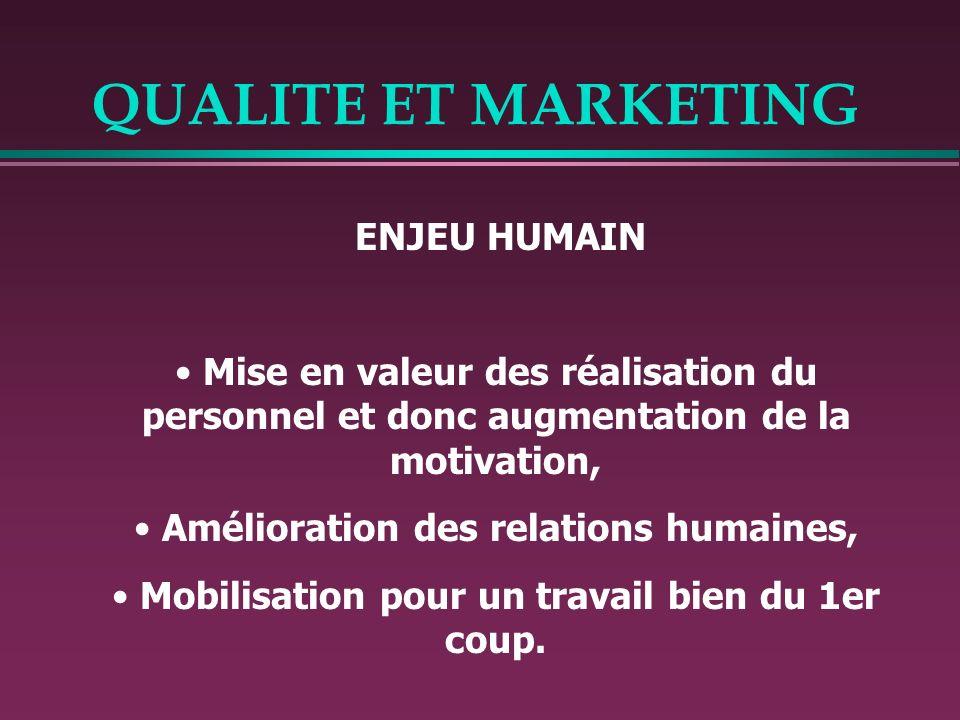 QUALITE ET MARKETING ENJEU HUMAIN Mise en valeur des réalisation du personnel et donc augmentation de la motivation, Amélioration des relations humain